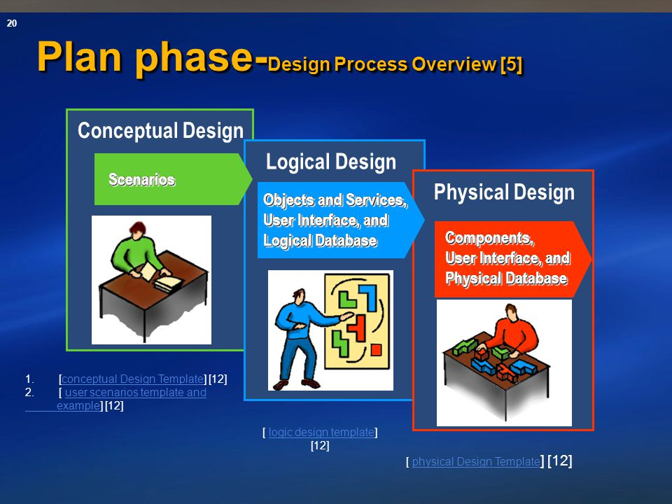 Plan phase-Design Process Overview [5]